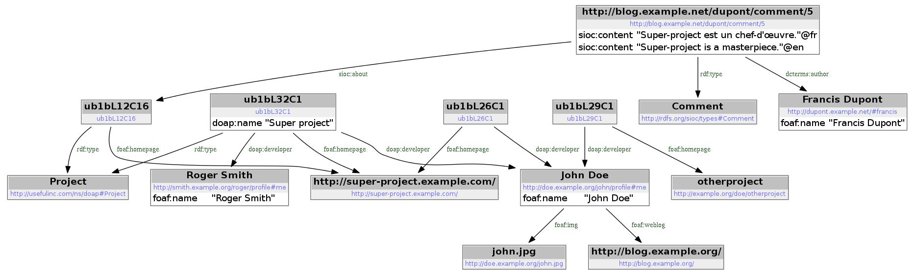 Graphe fusionnant les trois sources de données
